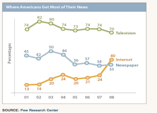 Where Americans get news