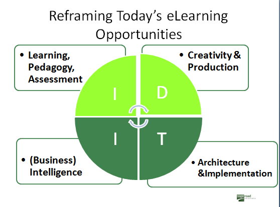 IDIT competency model