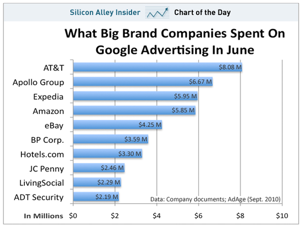 What big brands spend on Google