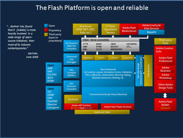 Flash platform is open